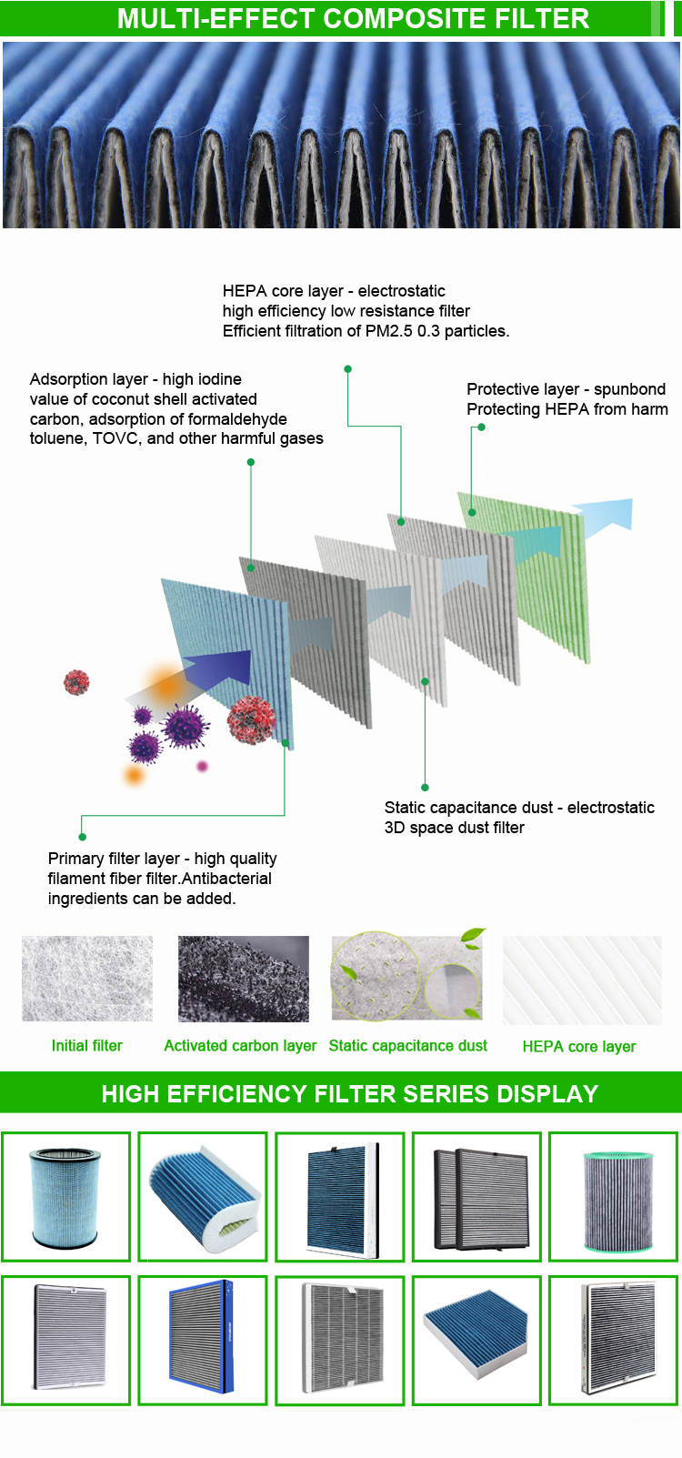 HEPA core layer - electrostatic  high efficiency low resistance filter Efficient filtration of PM2.5 0.3 particles.Adsorption layer - high iodine  value of coconut shell activated carbon, adsorption of formaldehyde toluene, TOVC, and other harmful gases、Protective layer - spunbond Protecting HEPA from harm
